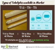 comparing led lights with fluorescent lights bijli bachao