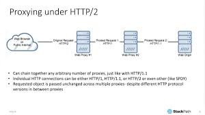 HTTP 2 Theory And Practice In NGINX Stable Part 1