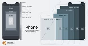 iPhone X The Truth About the iPhone X s Screen Size