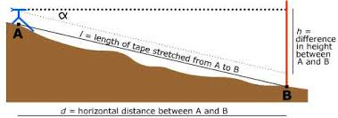 What Distance Is Needed From by Feature Column From The Ams