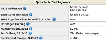 civil engineering resume sle resume genius