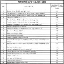 100 Chevy Truck Vin Decoder Chart Codes Creativehobbystore