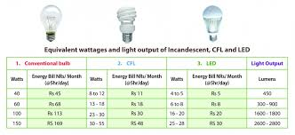 light bulb usage decoratingspecial