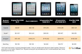 How To Get The Most Money For Your Old IPad | PCWorld Lane Bryany Coupon Code 2019 Vality Science The Best Ways To Sell Or Trade In Your Iphone Cnet Glydecom Glyde Twitter Similar Companies Pennygrab Lithuania Startup Uponcodeslo Posts Clouds Of Vapor Coupons Getting A Job As Jumia Sales Consultant I Find These Pin On Baseball And Softball Team Sports Mercy Wellness Solotica Gta V Vehicle Coupons