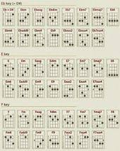 Bathroom Sink Miranda Lambert Chords by Guitar Chord Ukulele Stuff To Buy Pinterest Guitar Chords