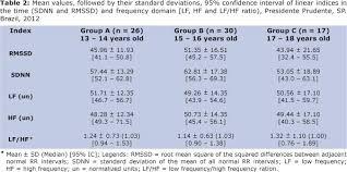 rr interval normal range variabilidade da frequência cardíaca de adolescentes saudáveis em