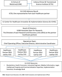 A Translational Innovation Forum Ppt The Indiana Center For Healthcare Innovation And