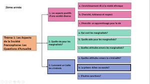 Comment On Traite Les Criminels La Prison Echec Ou Succes A Level French