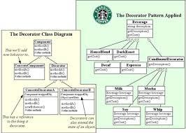 Decorator Pattern Class Diagram by Cs 307