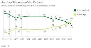 American Attitudes Toward Marijuana Legalization