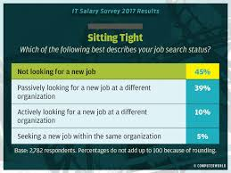 Entry Level Help Desk Jobs Salary by It Salary Survey 2017 Highlights Computerworld