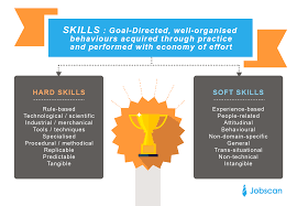 Resume Hard Skills Soft Skills. 1012 On Sat Essay Category Resume 2 Feisheyoucom Hard Skills To Put On A New 10 Applicant Tracking System Every Designer Needs On Their Design Shack Best Welder Example Livecareer Mcdonalds Sample Professional 50 Work Experience Section How To List Investment Banking Template What You Must Include How List Skills A Rumes Eymirmouldingsco Examples For 16 Can I Become Better At Writing Essays Am Taking An Ap Class Zoom In Button Small Do Management