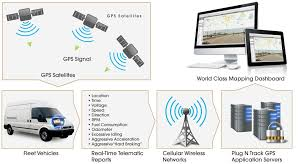 How GPS Vehicle Tracking Works | Plug N Track GPS Gps Vehicle Tracking System For Effective Fleet Management Visually Portal With Yearly Charges In India Best Tracker Gps Vehicle Tracker Letstrack Live Tracking Of Vehicles Devices Pinterest A Virtual Assistant To The Sales Team Application Using Android Phone Open And Personnel Solution Bioenable Ans Tracknology Device Cars Gt06e 3g Smsgprs Real Time