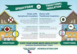 100 Hill Country Insulation Sprayfoam Vs Traditional County