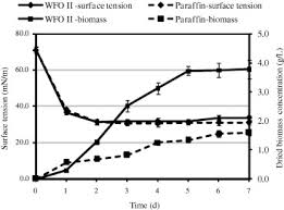 comparison between waste frying oil and paraffin as carbon source