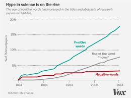 The 7 Biggest Problems Facing Science According To 270 Scientists