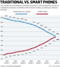 Smartphones to overtake traditional cell phones be e the new