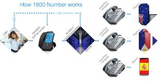 Toll Free Numbers | AstraQom Brazil Services Intertional Callback Voip Service Providers Toll Free Telecom Cambodia Co Ltd Voice Over Ip Solution For Busines Of Any Size Vuvoipcom Gateway Solution Inbound Calling Avoxi Provider Business Make Money As Reseller By Offering Numbers Top 5 Android Apps Making Phone Calls How Does A Number Work Infographic Mix Networks Why Agents Should Use Real Estate