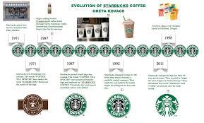 Sketch Is Below The Original Starbucks Coffee
