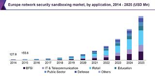 Europe Network Security Sandbox Market