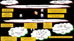 Nmci Help Desk Norfolk by 100 Disa Siprnet Help Desk Firefox Changes Root Certificate