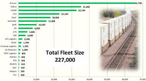 100 Largest Trucking Companies UMAX Wikipedia