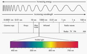 seeing the light an overview of visible and uv vis spectroscopy