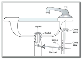 Replace Sink Stopper Assembly by Replace Bathroom Sink Stopper Install Bathroom Sink Faucet Ideas
