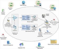 service desk software solutions itil software solution