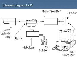 atomic absorption spectroscopy supervisor presented by dr