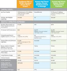 Comparison-Chart | IGTech365 - Office 365 & Computer Networking ... Fluentstream Pricing Features Reviews Comparison Of Voip For A Small Business Pbx Top 3 Best Phones Users Telzio Blog Vonage Vs Magicjack Top10voiplist Phone And Internet Plans Plan Im Cmerge Systems 877 9483665 Voip Icall Iphone Ipad Review Youtube Onsip Dect Centurylink Review 2018 Services Standard System Bundle Nonvoip Lines And Up To 50 Ooma Office Compisonchart Igtech365 365 Computer Networking