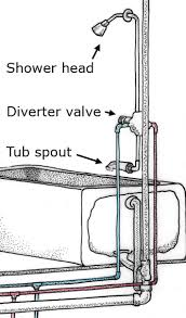 Bathtub Drain Assembly Diagram by How A Shower Works