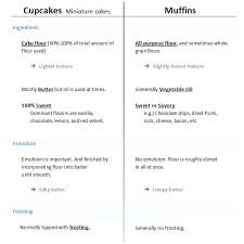 Cupcakes VS Muffins The Difference