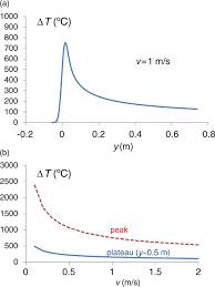 Ingress Heat Sink Calculator by Actively Convected Liquid Metal Divertor Iopscience