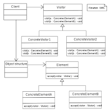Decorator Pattern C Real World Example by Visitor Pattern Wikipedia