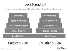 This Infographic Highlights A Culture Centered View Of Love And Gospel Perspective