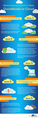 5 Myths Holding You Back To Move QuickBooks To Cloud Quickbooks Cloud Hosting Provider Hosted Myqbhost By Remote Access With Myquickcloud Part 1 Accountex Report 101 Best Customer Support Services Images On Pinterest 3 Alternatives For Sharing Your Quickbooks Qa Enterprise Youtube Keys Inc Sage Online Desktop Or Of Both Community Technical Phone Number Canada Archives Company File Located The Computer Sophia Multi User Sagenext