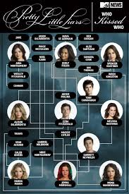 Pretty Little Liars 2014 Special by Here U0027s Your Guide To Every Single Hookup On U0027pretty Little