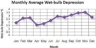 average monthly bulb depression in hong kong