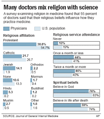 Most Doctors Surveyed Believe In God And Afterlife