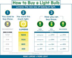 how to shop for light bulbs part 2 pegasus lighting