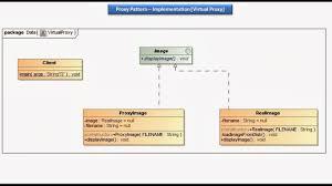 Decorator Pattern Java 8 by Java Ee Proxy Design Pattern Implementation Virtual Proxy