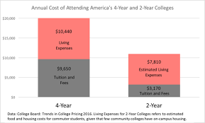 Cal Grant Income Ceiling 2017 18 by 100 Cal Grant Income Ceiling 2012 California Student Aid