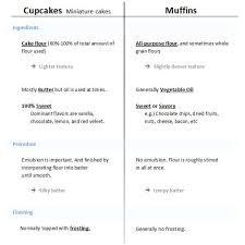 Recipes Choc Chip Ginger Muffins