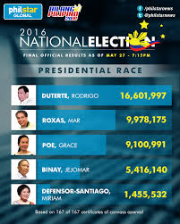 Cabinet Agencies Of The Philippines by Duterte Robredo Win In Final Official Tally Headlines News