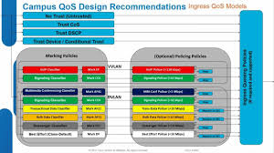 Cisco QoS: Design And Best Practices For Enterprise Networks ... Gns3 Voip Pbr And Qos Youtube Cisco Router Commands List Best Electronic 2017 Voip Performance Monitoring Monitor Opmanager Implementation Methods Ip Quality Of Service Wireless Lan Controllers Ios Software Cfiguration Guide For Aironet Access 3850 Part 3 Port Specific Role Mrncciew Home To Business Networks 7 On The Telephony The Vision Of Rcp March Agenda 1the Network Management Rv110w Qos Setup Support Community Asa 5505 Policing