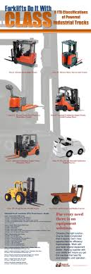 Forklift ITA Equipment Classifications Safety Traing Industrial Truck Class 7 Ooshew Cnh Wikipedia Vacuum Forklift Association Voting For Flta Awards Now Open News Ata Annaleah Mary Washington State Food Trucks Blog Eastern Lift Company Specialists Trucking Of New York Municipal Transway Systems Inc National Day Encourages And Responsibility Slice The Hill St Louis