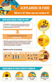 Infographic Acrylamide In Food