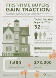 Good News For The Real Estate Market And Prospective Ers First Time Home Are Jumping