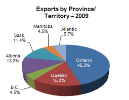 This Figure Shows The Percentage Of Canadian Trade With Cuba By Province Or Group Provinces